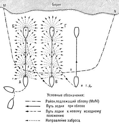 Принципиальная схема облова